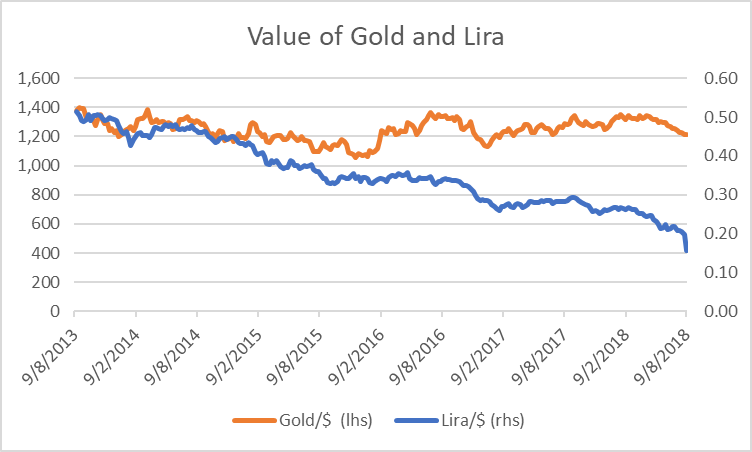 Turkish Lira and Gold