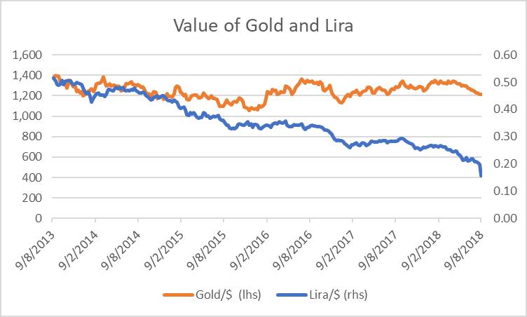 Turkish Lira and Gold, Gold Up Lira Down