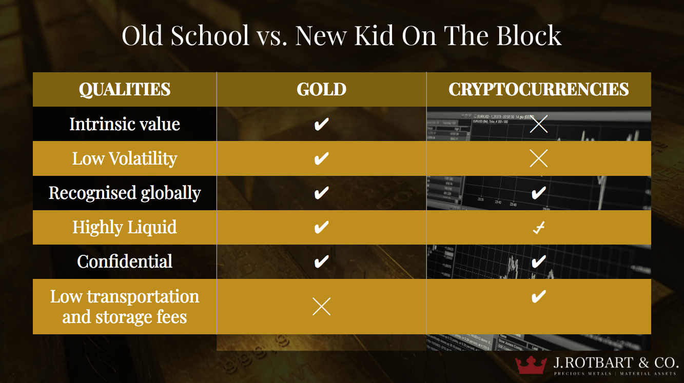 Gold Bullion vs Crypto Currency
