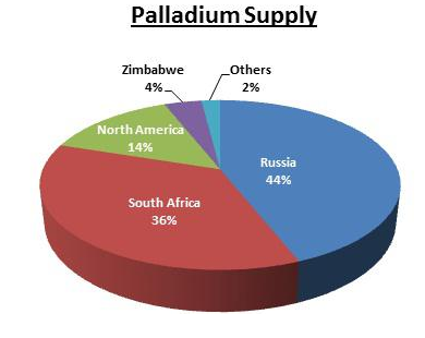 Palladium a precious metal in high demand or a bubble destined to burst (1)